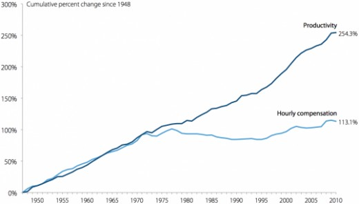 Productivity and Median Compensation from 1948-2011