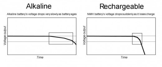 Alkaline batteries are best suited for clocks, and should not be replaced often.