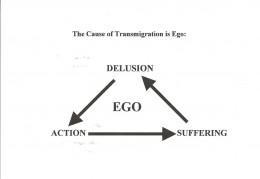 DELUSION-EGO-TRIANGLE