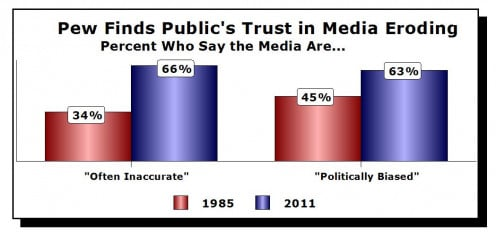 Media used to be a trusted source of facts, but that is not true today in most cases!