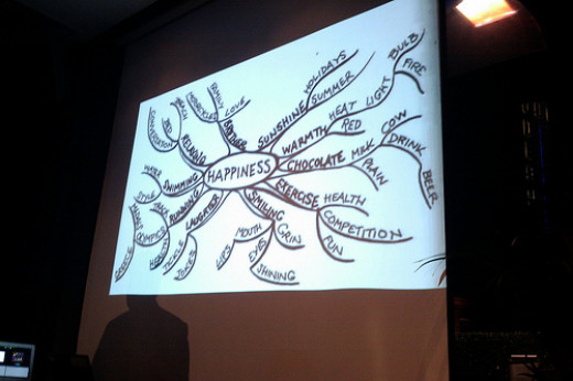The above is a good example of a hand-drawn mind map in black and white. Ideally you'd want to use more color for your mind maps!