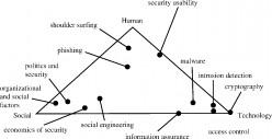 All Pervasive Social Engineering