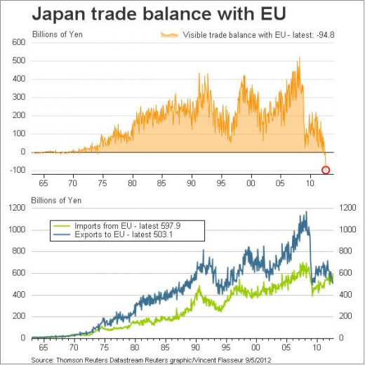 Japan's Vanishing Trade Surplus with Europe Prompts Aggressive Remedial Action