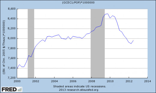 The Reduction in US Federal Expenditure is a Growth Headwind