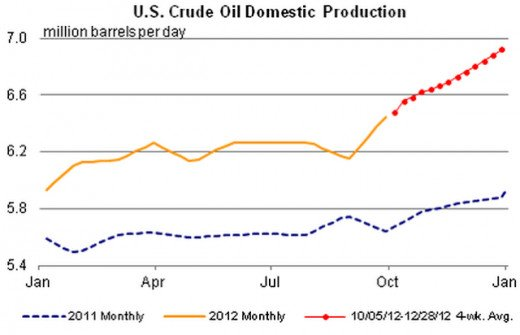 Rising US Crude Oil Production