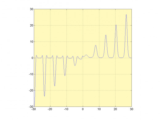 Graph of the function f(x)=x^cos(x). It the case study a hill climbing implementation  searching for the maximum on interval [0.50] will be presented.