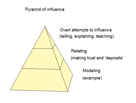 Pyramid of influence. People learn by a model, which means that they don't do what authority said should be done but they imitate what authority do.