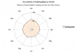 Earthquakes Do Favor Certain Times of the Day and Year (Not a Myth)