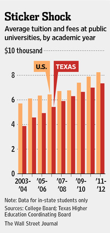 Cost of college tuition is on the rise but costs lower in Texas