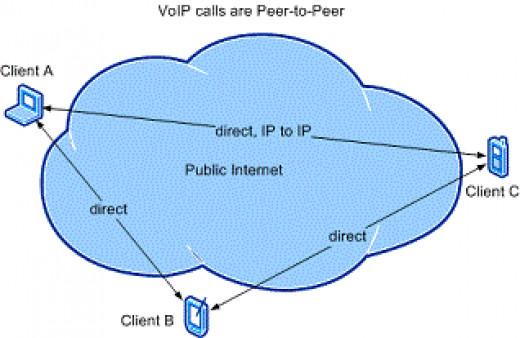 VoIP NAT P2P