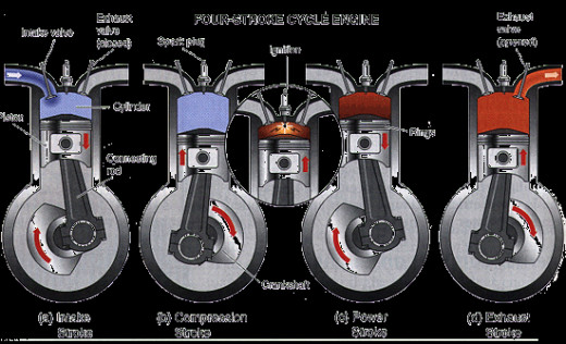 Diagram of the strokes of a 4 stroke engine.