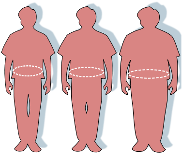 These silhouettes represent firstly on the left a man of average weight, next to him is a slightly overweight man and finally on the right is an obese man.