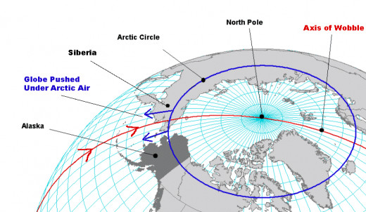 A representation of how the Earth's Wobble can create sub zero temperatures in Siberia and balmy spring-like weather just a few hundred miles south.