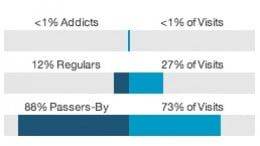 Are you a Hubpages addict? If you ciick on your statistics more than once a day then probably, yes