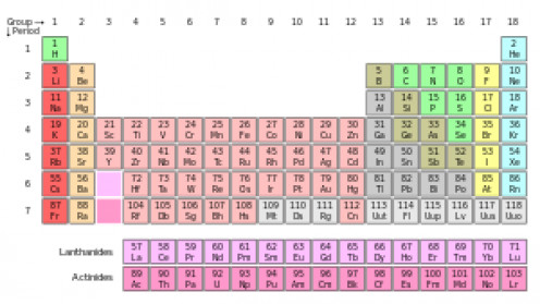 "The periodic Table. The Earths, described as ""Lanthanides,"" run from 57 to 71, with just two - scandium and ytrium 21 and 39 respectively"