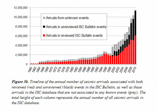 "from the ""International Seismological Centre (ISC) - 2011 Annual Director's Report."""