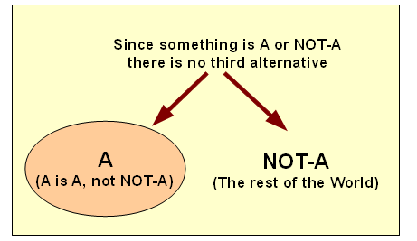 The Law of Non-contradiction
