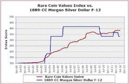The red line shows the steady value increase for rare coins such as the 1889-CC Morgan silver dollar.