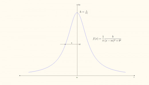 The Cauchy distribution.
