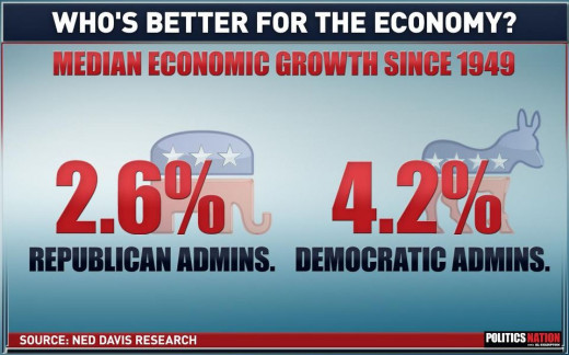 Under Democratic administration the Economy tends to win!
