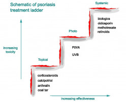Topical Psoriasis Medications