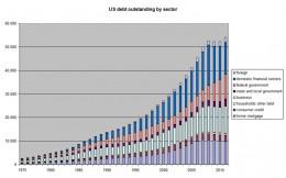 Total US debt has been growing across all sectors since 1975.