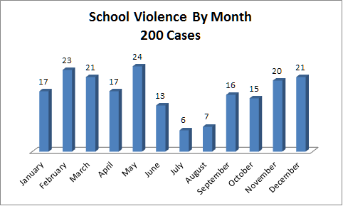 an analysis of school violence The impact of violence on public education  with the new york city department of education to combat school violence  forseeable risk analysis center.