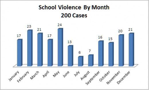 Cases of School Violence By Month