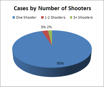 Cases By Number of Shooters