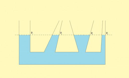 Communicating vessels. (source: flysky)