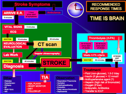 Recommended stroke response times and course of action for treatment.