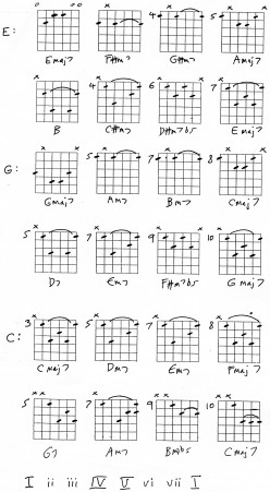 Guitar Chords and Songs 2