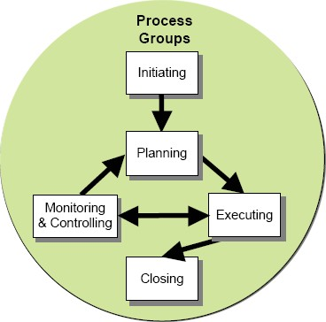 The Process of a Typical Project