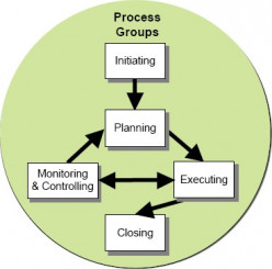 What's the Point in Having a Process in Project Management?