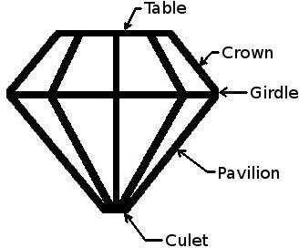 Simple Anatomy of a Diamond