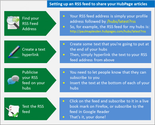 How to Use an RSS Feed to Promote your HubPages Articles