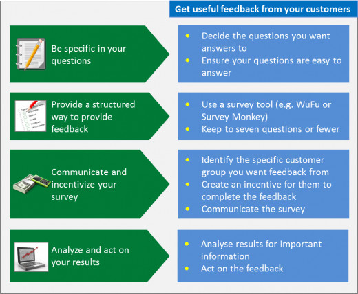 How Small Businesses Can Get Feedback From Their Customers