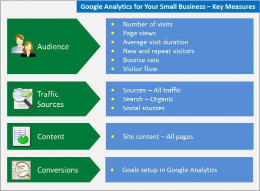 A Guide to the Key Measures in Google Analytics for Small Businesses