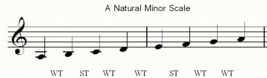 The natural A minor scale has semitones between the 2nd-3rd and 5th-6th degrees