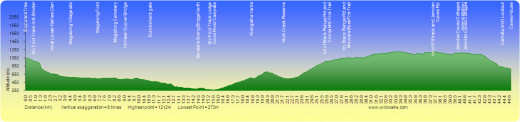An example of a terrain profile.