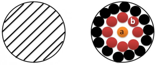 cross section of conductors (skin effect)