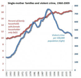 Single motherhood went up and crime went down