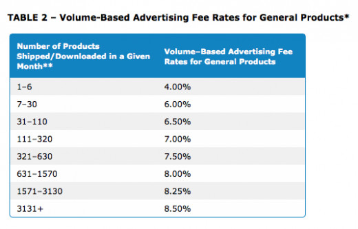 Amazon Affiliate Volume Based Percentages