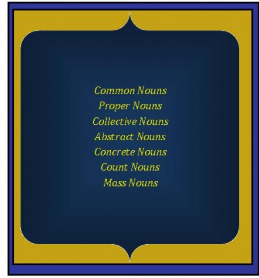 List of the 7 noun forms.