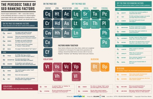 Periodic Table for SEO