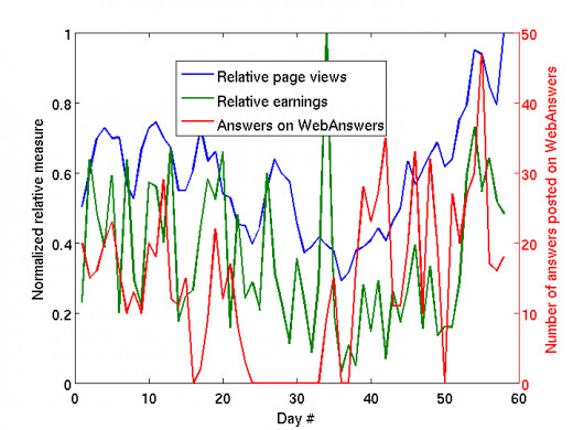 Making money on WebAnswers through the Google AdSense program (page views and earnings) and how the user activity factors in analyzed through a plot.