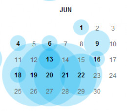 Screen shot of different sized blue circles around dates - bigger circles equal more snapshots.