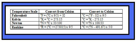 Convert temperatures from Celsius or to Celsius using these equations.