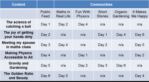 An example posting rota for Google Plus Communities