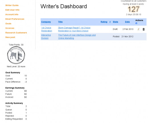 This is a screenshot of the Writer's Dashboard on Blogmutt.